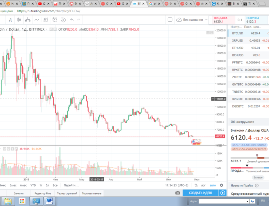 причины падения, падение курса, падение биткоина, биткоин криптовалюты