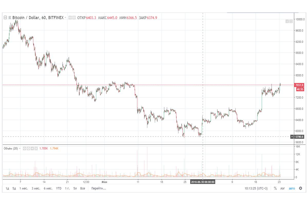 рост биткоина, биткоин новости, рынок криптовалют