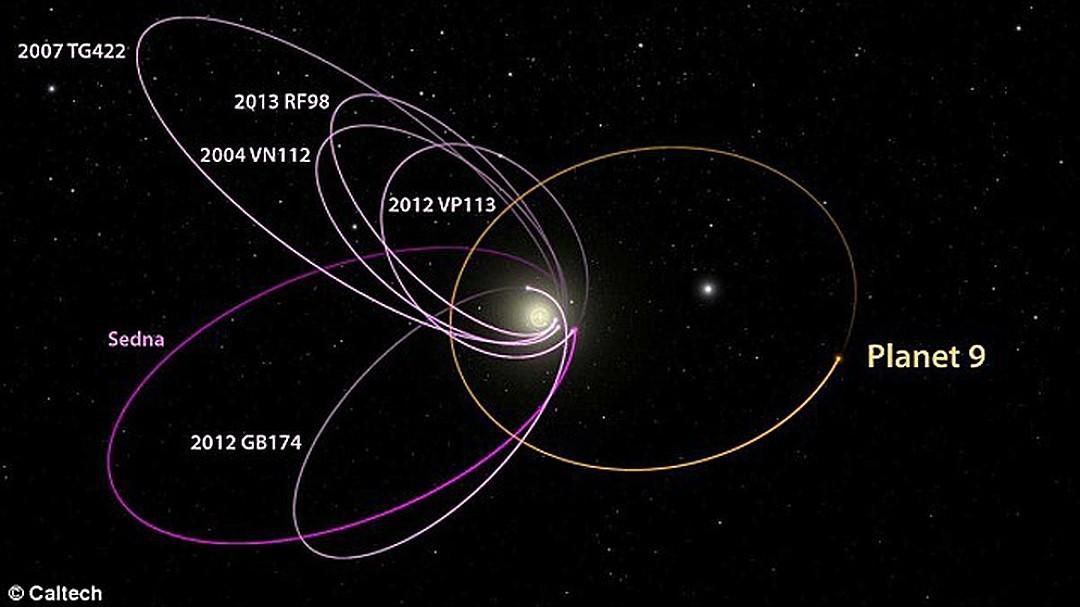 девятая планета, сколько планет в солнечной системе, открыли планету, Нибиру