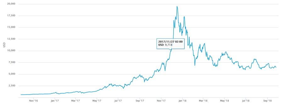инвестиции в криптовалюту, доходность криптовалют, майнинг криптовалют, как зарабатывать криптовалюту, как заработать криптовалюту, заработок криптовалюты, исследование криптовалюты, капитализация криптовалют, криптовалюта, криптовалюта 2018, криптовалюта сегодня, криптовалюта сми, криптовалюты список, лучшие криптовалюты, новости криптовалют, официальные криптовалюты, рынок криптовалют, суть криптовалюты, цена криптовалюты, доходность майнинга, лучший майнинг, майнинг, майнинг 2018