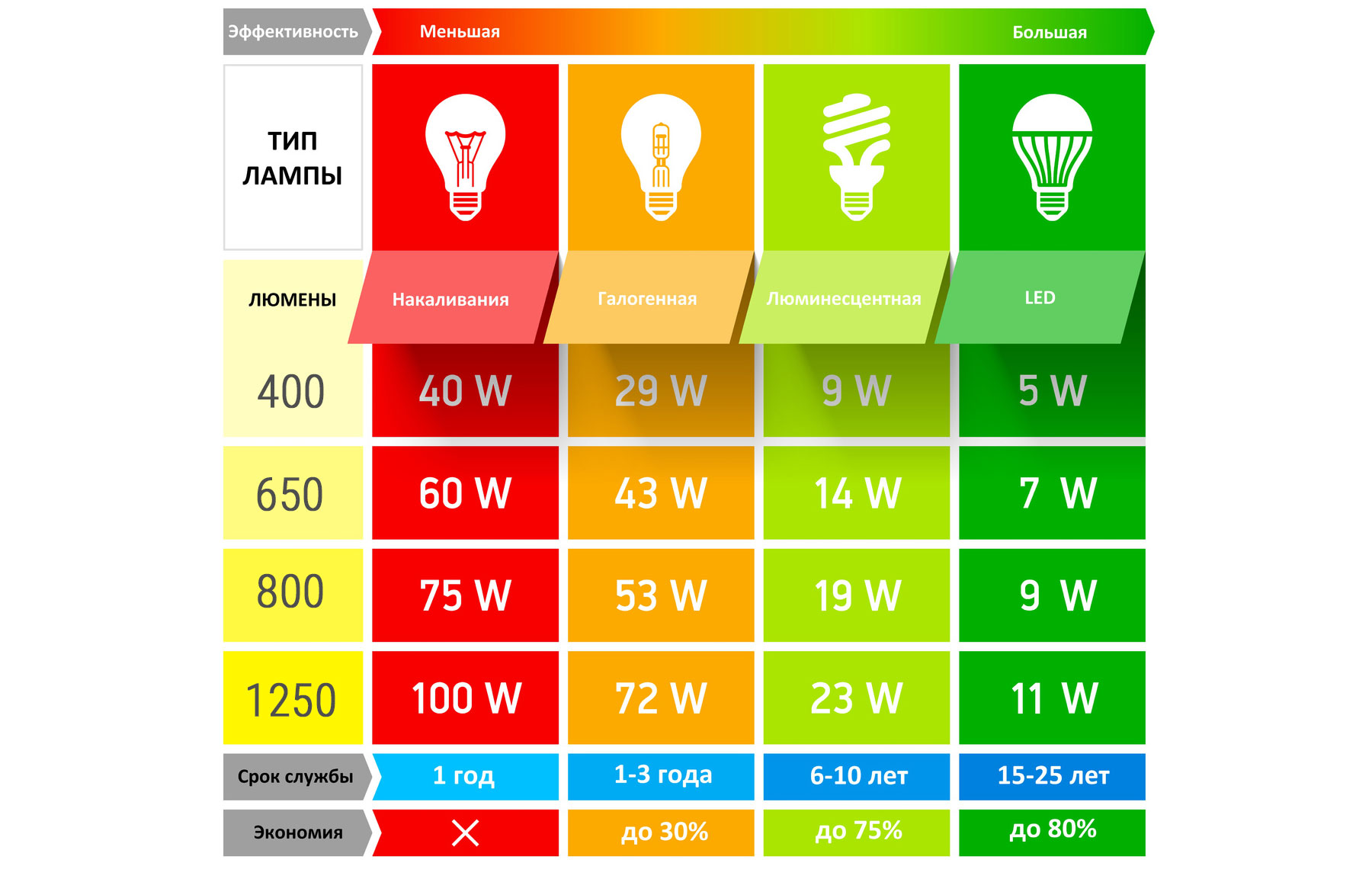 таблица эффективности ламп
