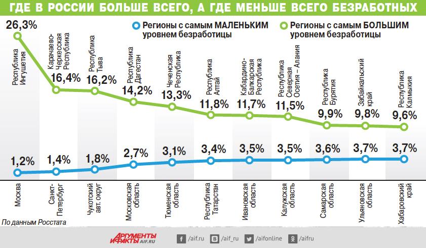 статистика безработицы по России