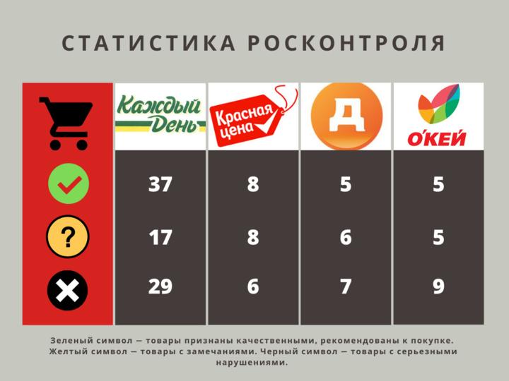 статистика разных товаров одного бренда