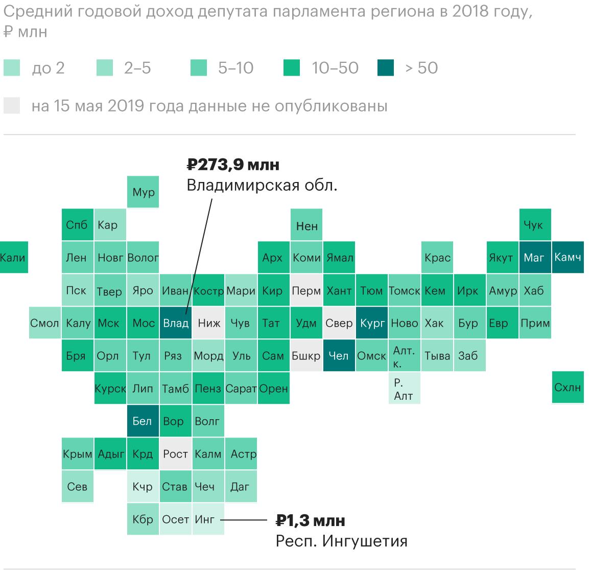 годовые доходы депутатов России по регионам