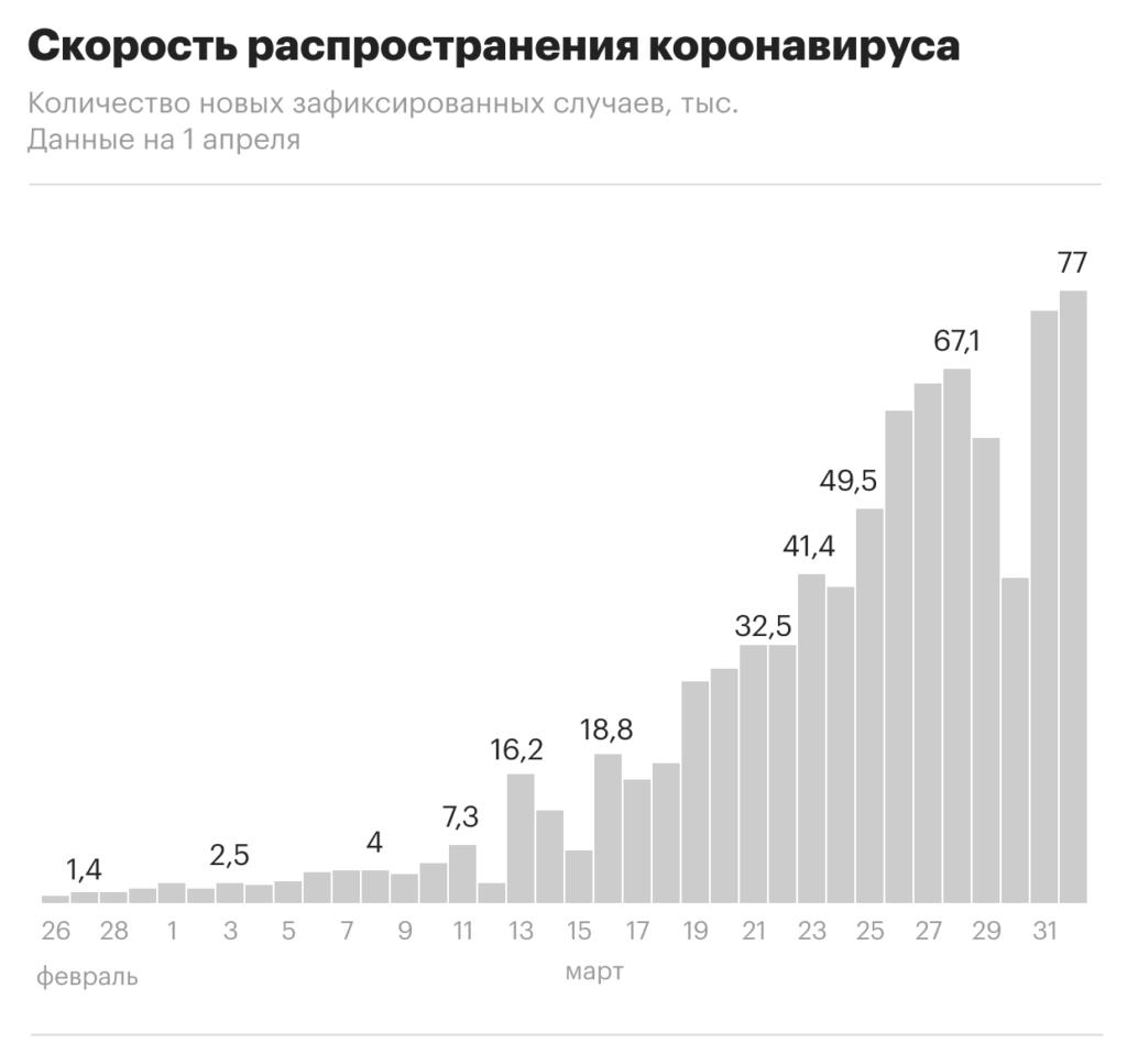 график распространения коронавируса