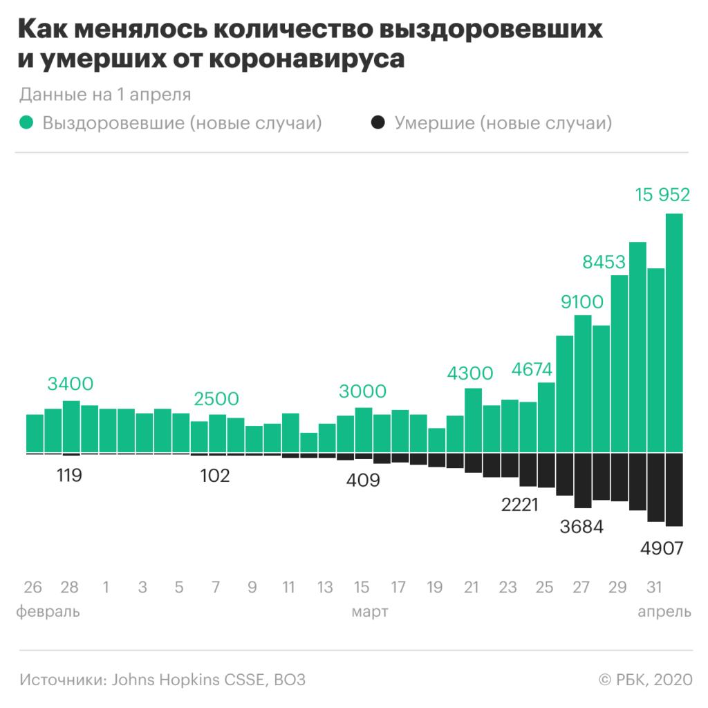статистика выздоровления и смертности от коронавируса