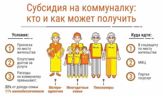 subsidija zhkh
