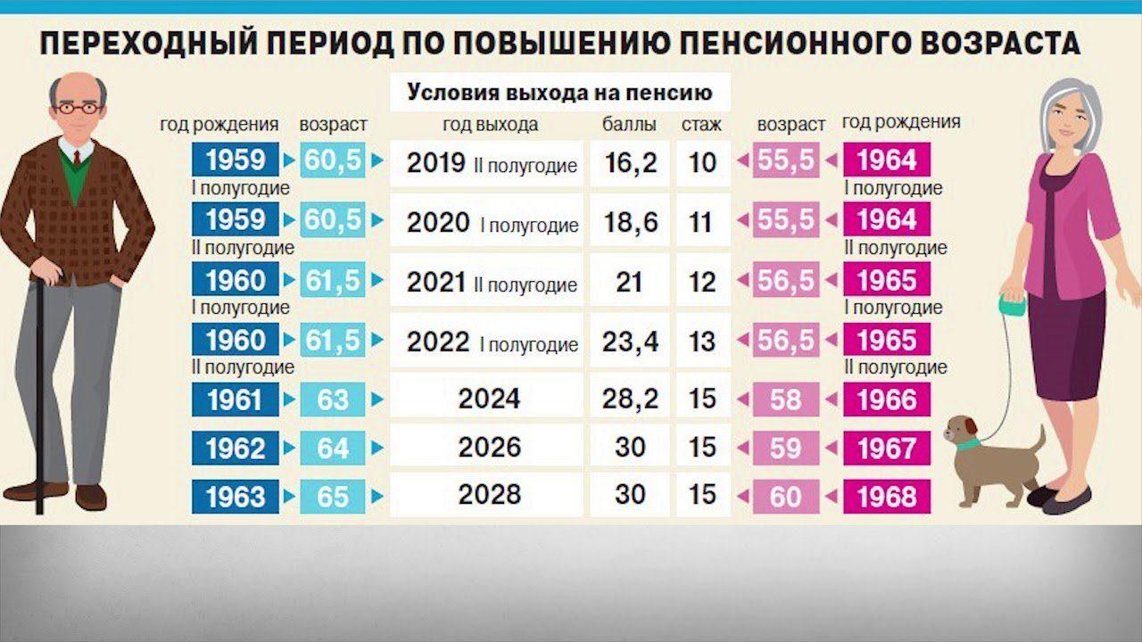 таблица переходный период по повышению пенсионного возраста