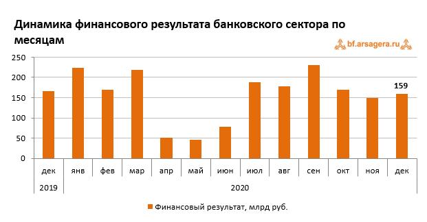 График развития банковского сектора