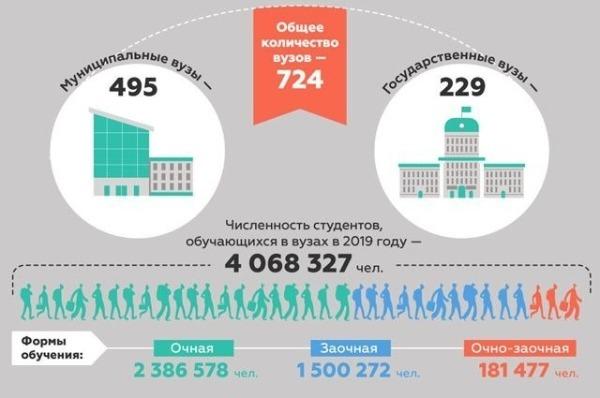 статистика распределения студентов по вузам
