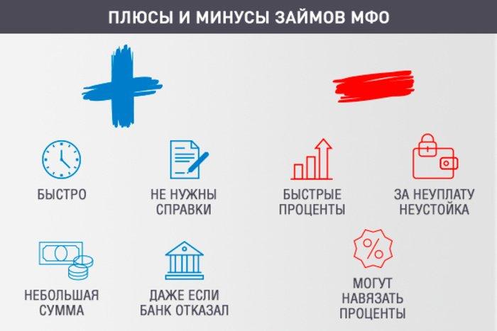 Плюсы и минусы микрофинансирования