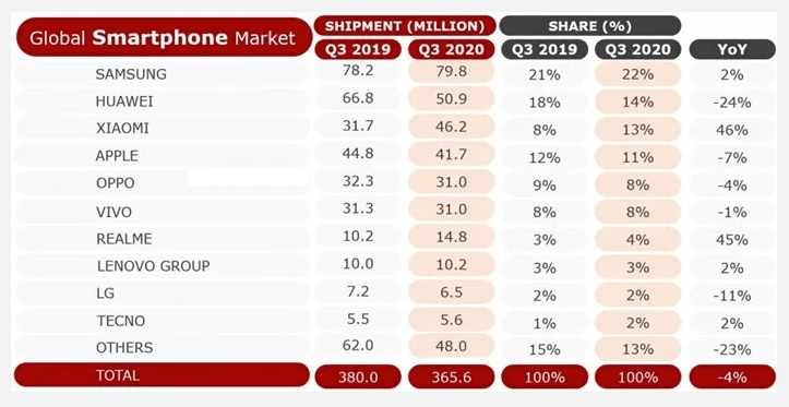 Рейтинги по инвестированию в ценные бумаги крупных производителей мобильной электроники