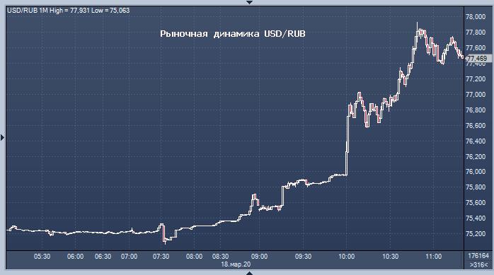 График динамики доллара и рубля