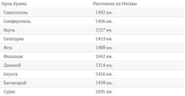 Расстояние от Москвы до крымских курортных городов