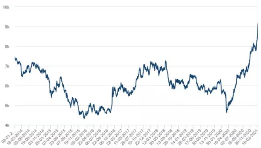 График ценообразования меди