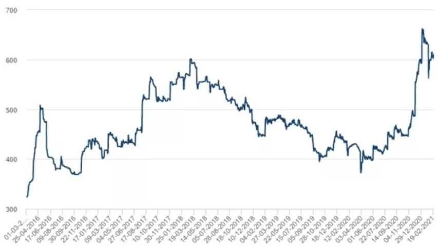 Годовой график ценообразования стали