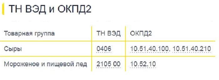 Коды маркировки ТН ВЭД и ОКПД2