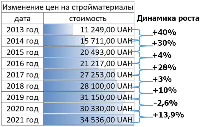 Таблица динамики роста цен на стройматериалы