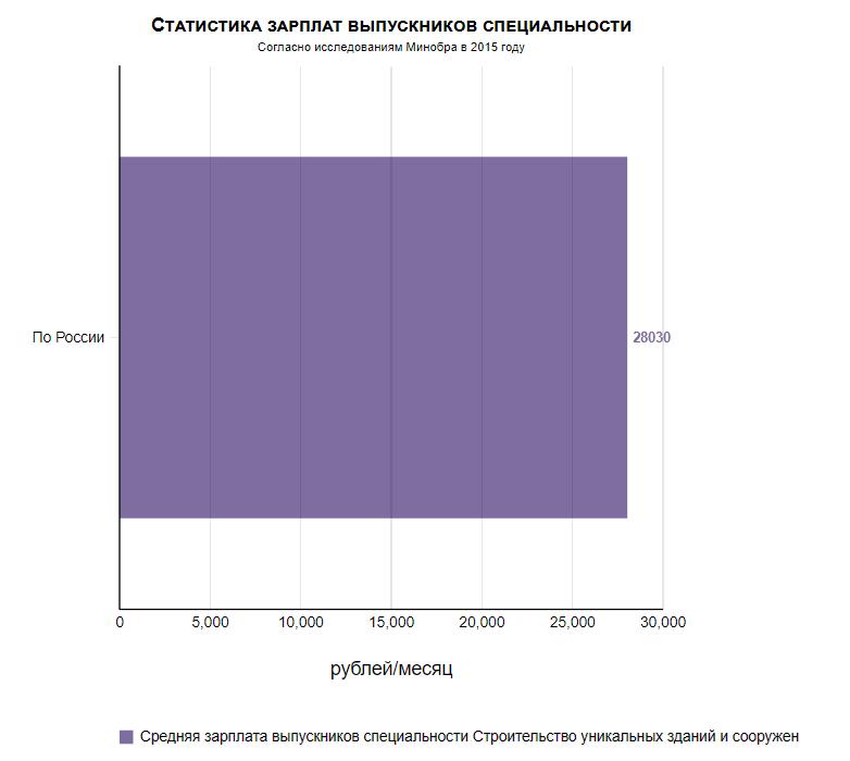 График среднего заработка для выпускников строительно-инженерных специальностей