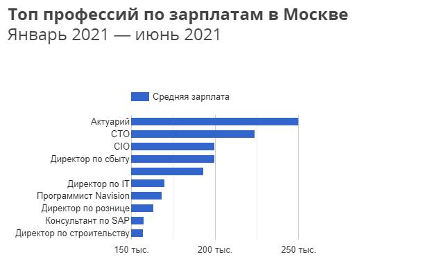 График самых высокооплачиваемых профессий в Москве по данным 2021 года