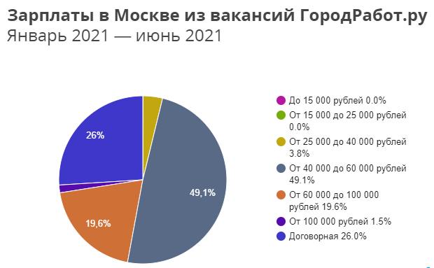 Сегментированная средняя доходность в Москве за первое полугодие 2021 года