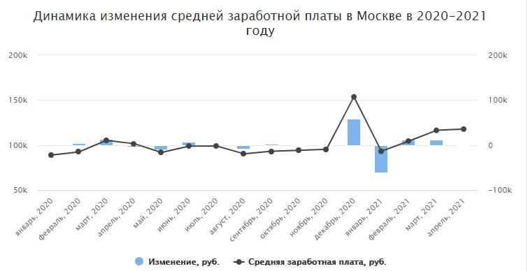 График изменений зарплат в Москве в период с 2020 по 2021 год