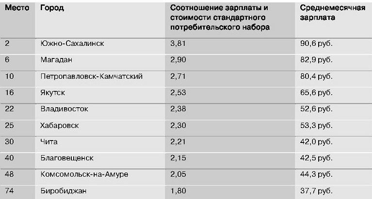 Максимальные коэффициенты доходности в российских регионах