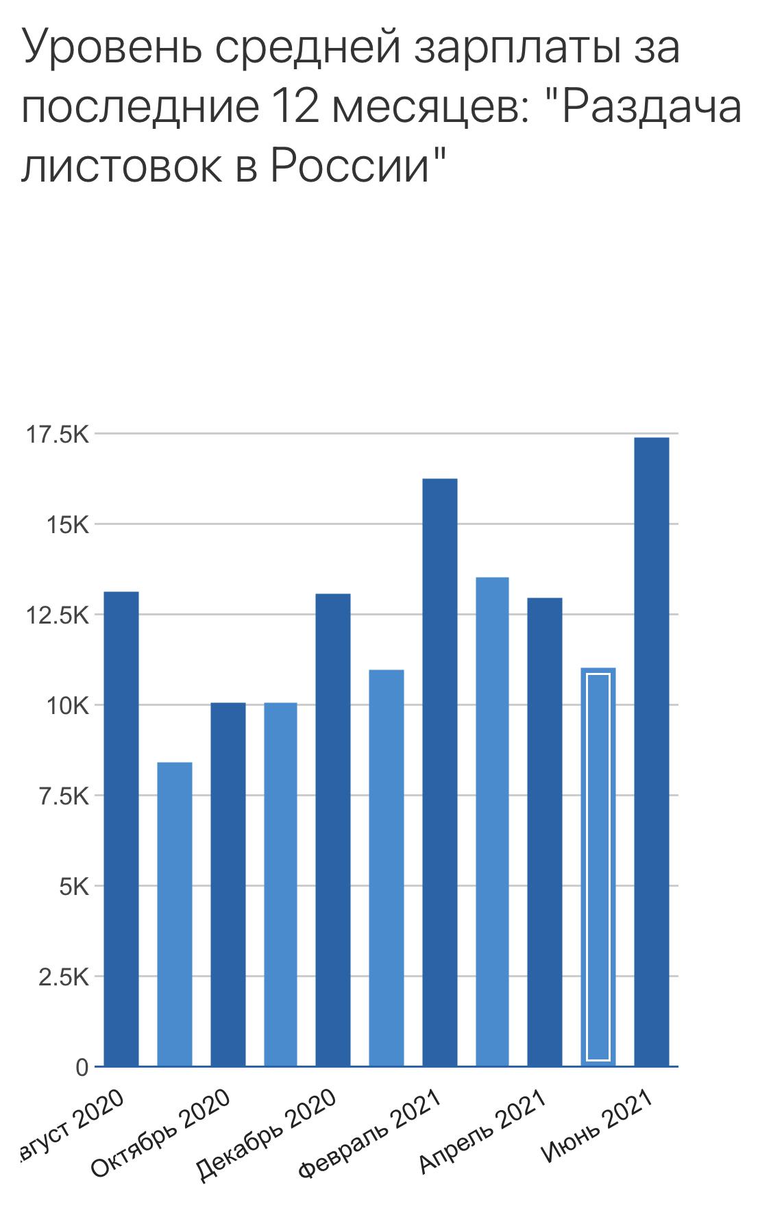 Уровень зарплаты за раздачу листовок