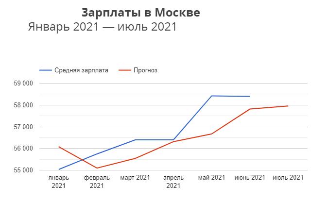 График средних зарплат в Москве за первое полугодие 2021 года