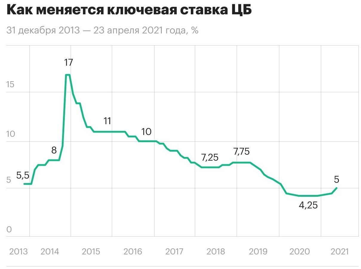 Флуктуационный график ключевой ставки Центробанка РФ