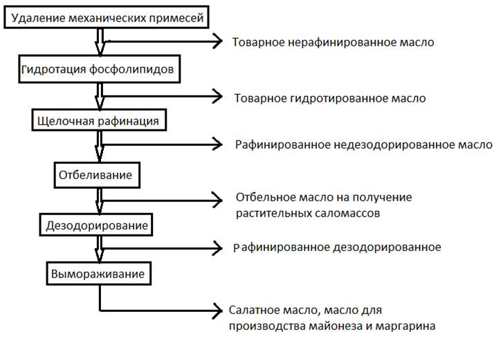 Процесс получения растительного масла