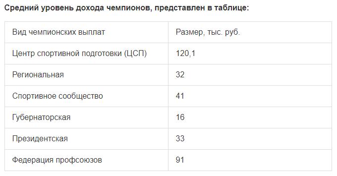 Средней уровень доходов российских чемпионов