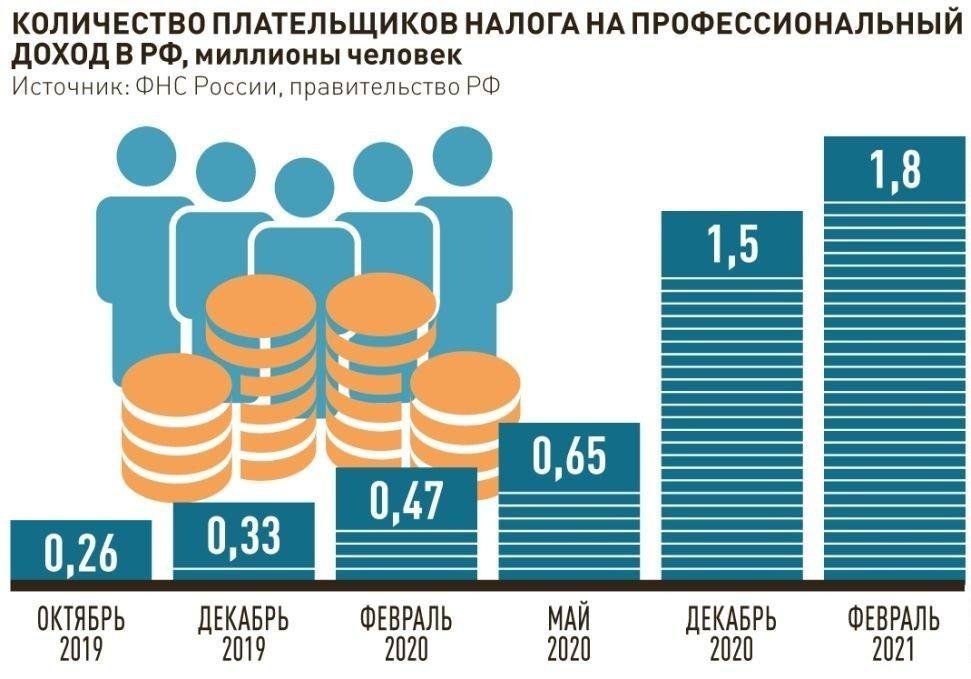Статистический график, определяющий прирост плательщиков НПД в период с 2019 по 2021 гг