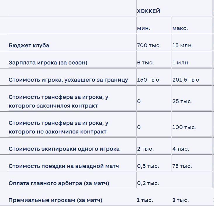 Таблица расходов хоккейного клуба и зарплат