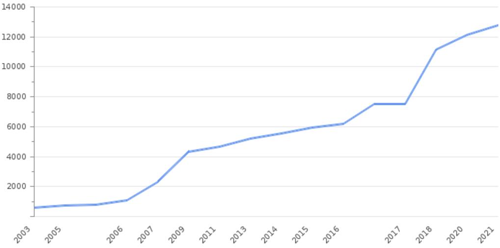 Рост уровня МРОТ в России