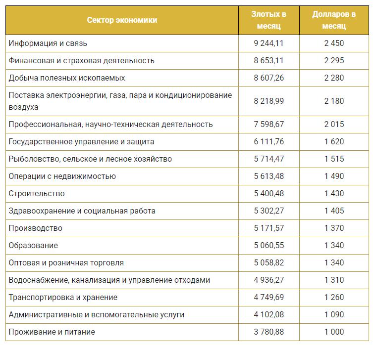 Средняя заработная плата в Польше по отраслям