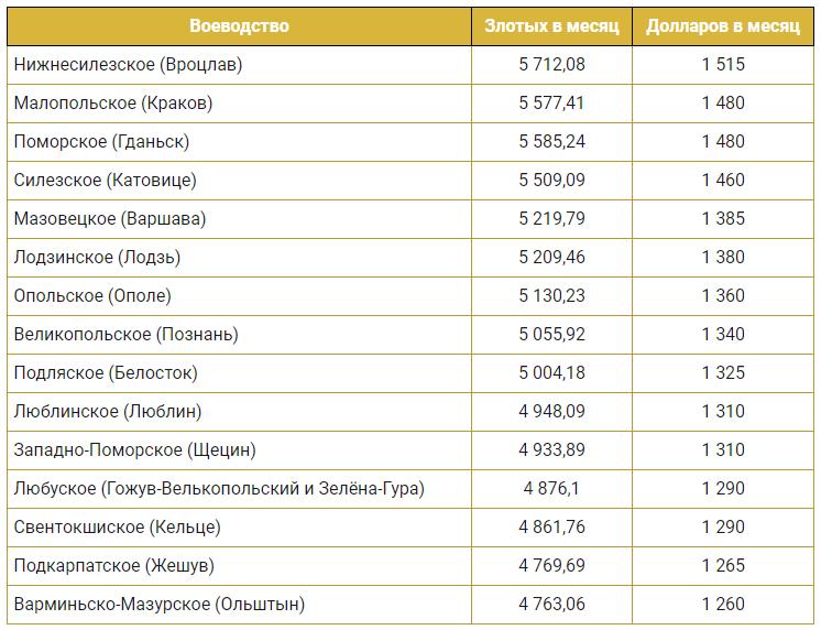 Средняя зарплата в Польше по регионам