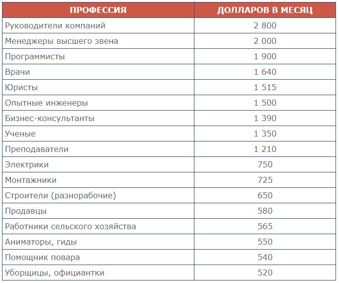 Таблица зарплат в Турции по профессиям