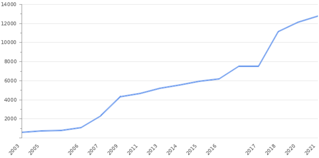График МРОТ в Турции