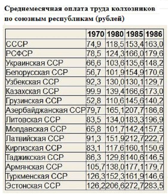 Зарплата колхозников по республикам СССР