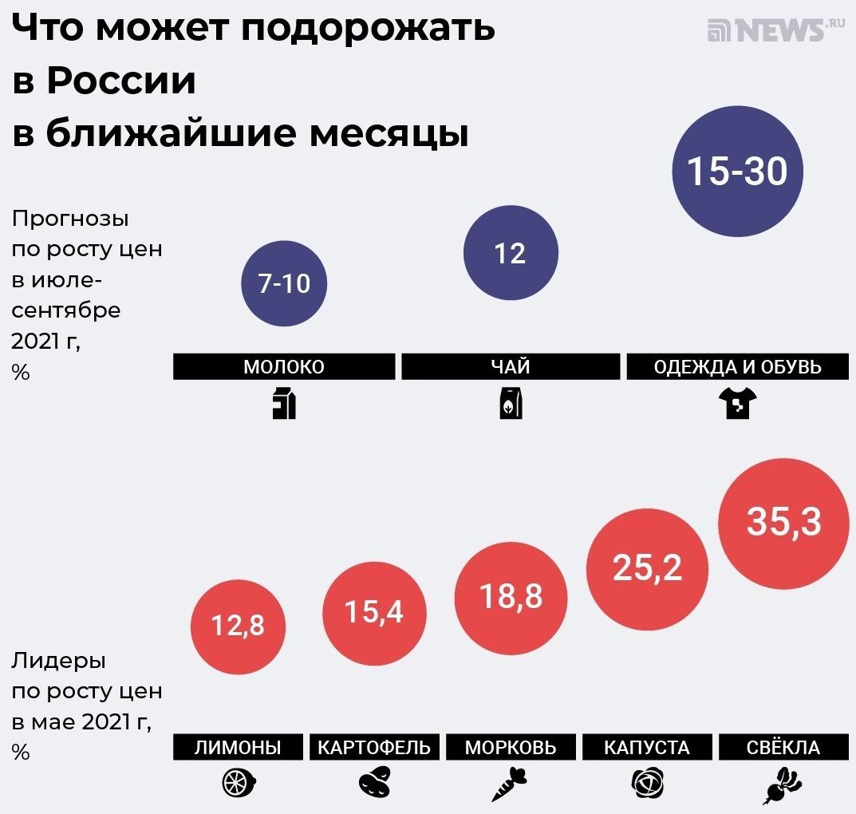 прогноз повышения цен в России на ближайшее время