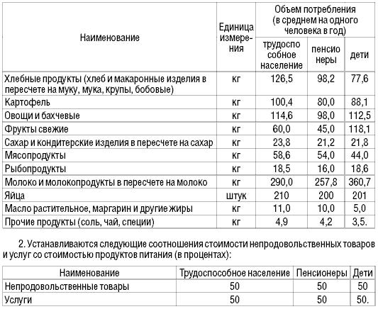 Состав продуктовой корзины для МРОТ в России